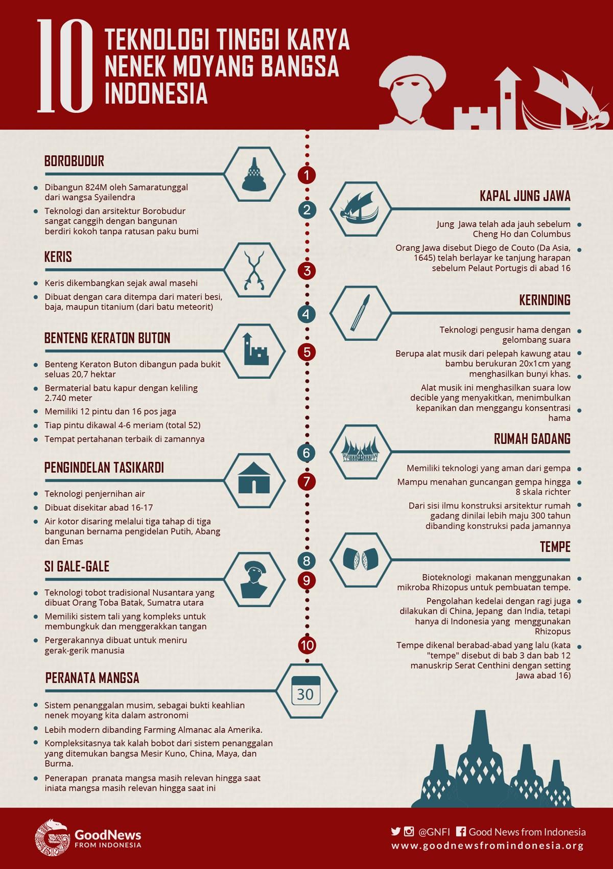 10 Teknologi Tinggi Karya Nenek Moyang Bangsa Indonesia
