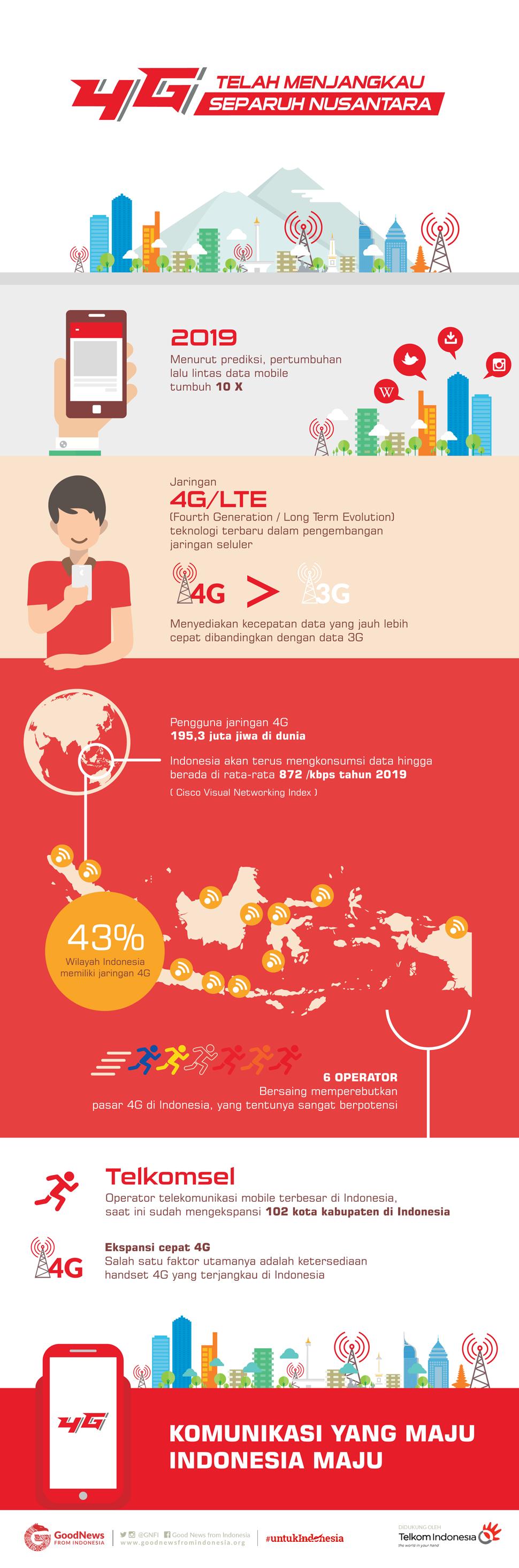 4G Telah Menjangkau Separuh Nusantara