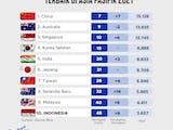 Gambar sampul 10 Negara dengan Ekosistem Startup Terbaik di Asia Pasifik