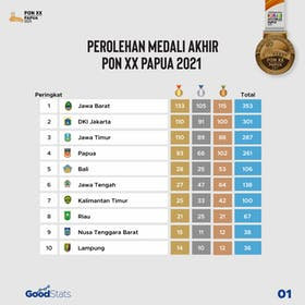 Gambar sampul Klasemen Akhir Perolehan Medali PON XX Papua 2021