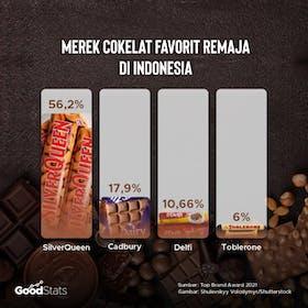 Gambar sampul Merek Coklat Terfavorit Bagi Remaja di Indonesia