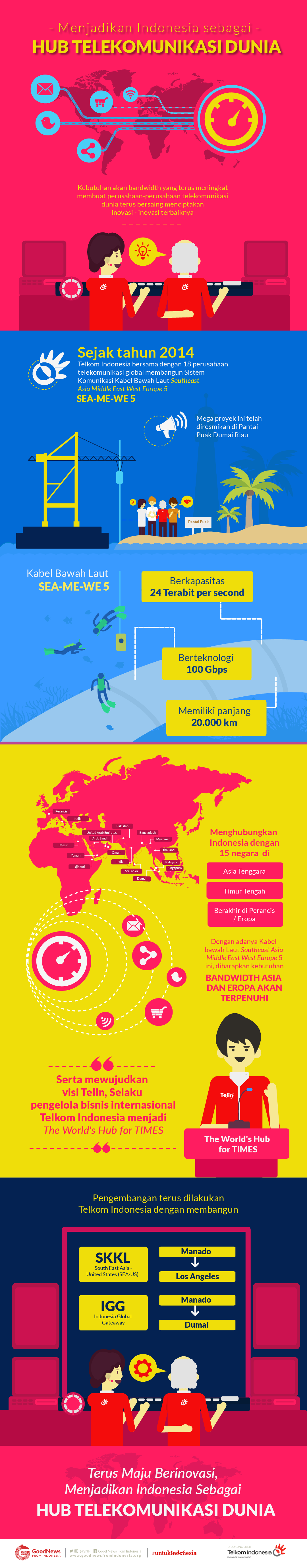 Hub Telekomunikasi Dunia