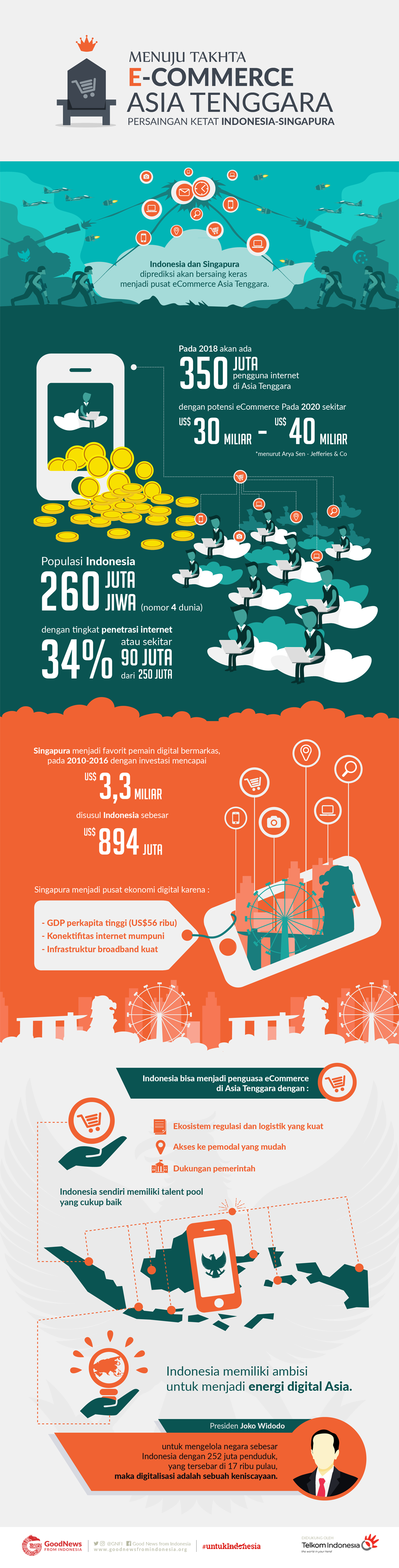 Indonesia, Menuju Takhta E-Commerce Asia Tenggara