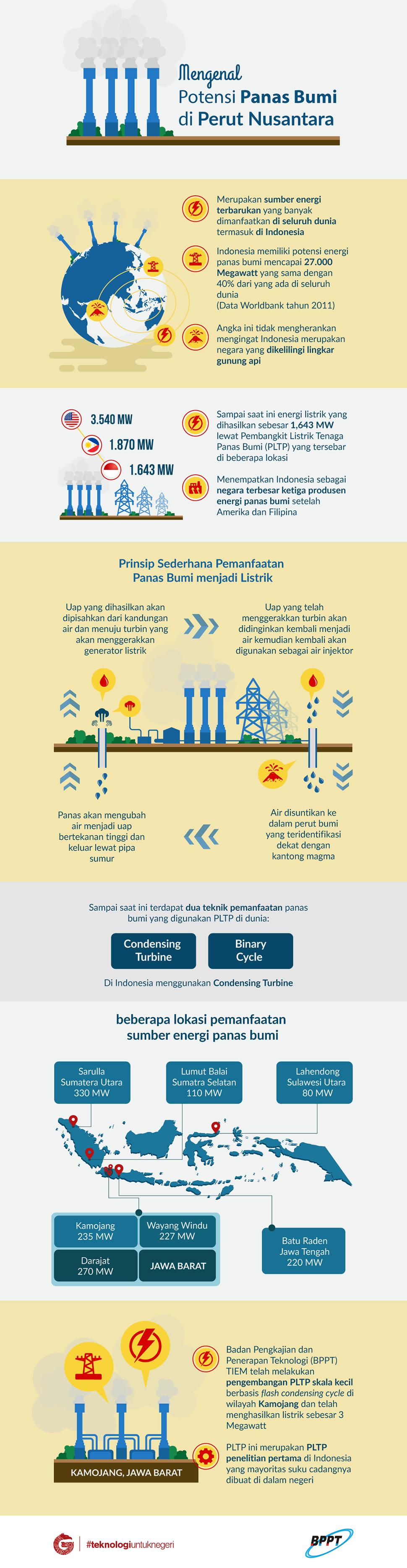 Mengenal Potensi Panas Bumi di Perut Nusantara