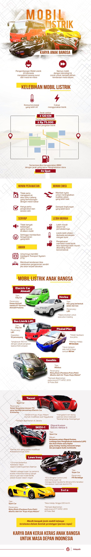 Mobil Listrik Karya Anak Bangsa