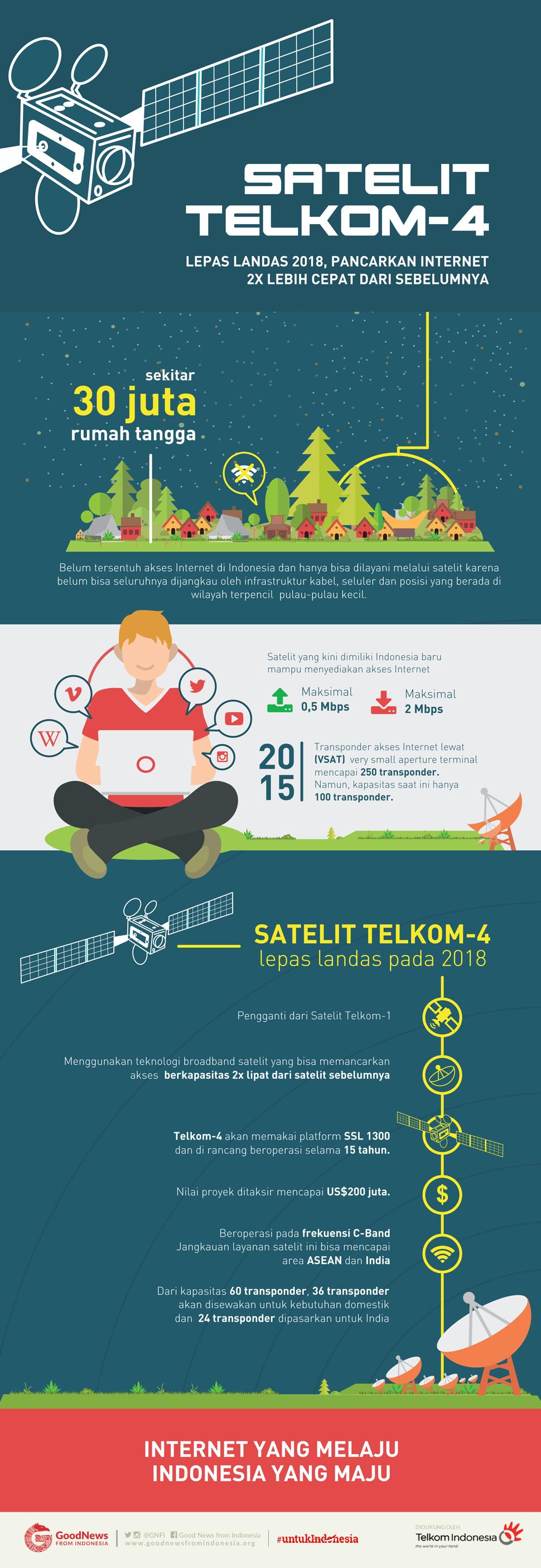 Satelit Telkom-4, Pancarkan Internet Cepat Ke Pelosok Negeri
