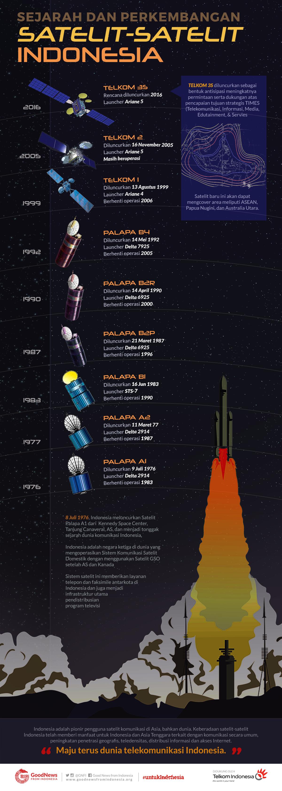 Sejarah dan Perkembangan Satelit-satelit Indonesia