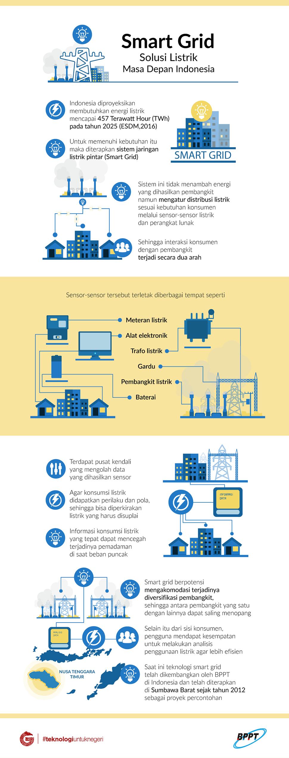 Smart Grid Solusi Listrik Masa Depan Indonesia