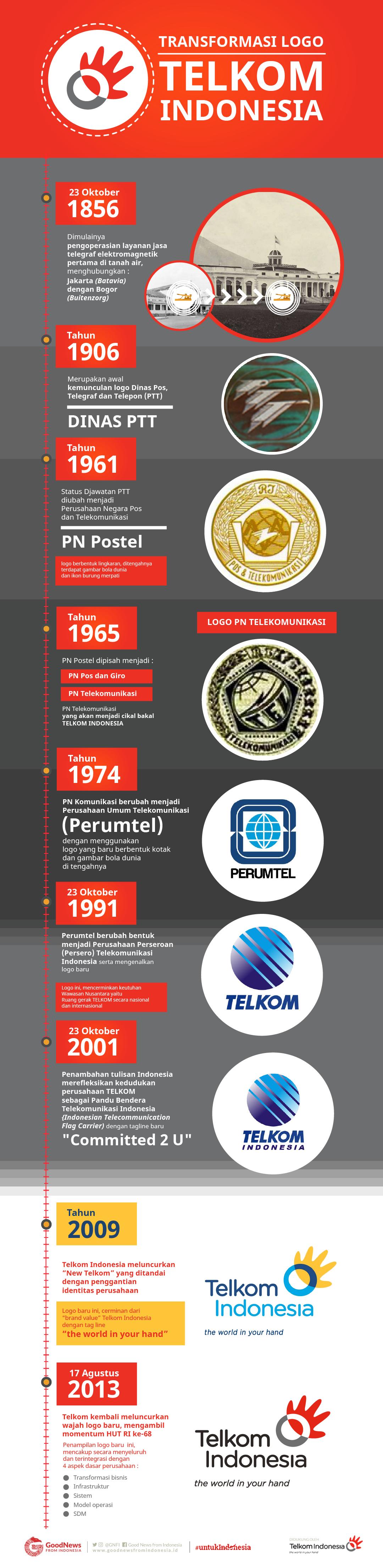 Transformasi Logo Telkom Indonesia