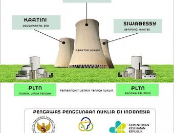 NUKLIR DI INDONESIA