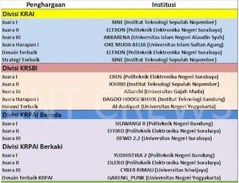Tim Robot Indonesia Raih Juara di Amerika