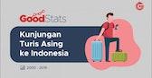 Kunjungan Turis Asing ke Indonesia