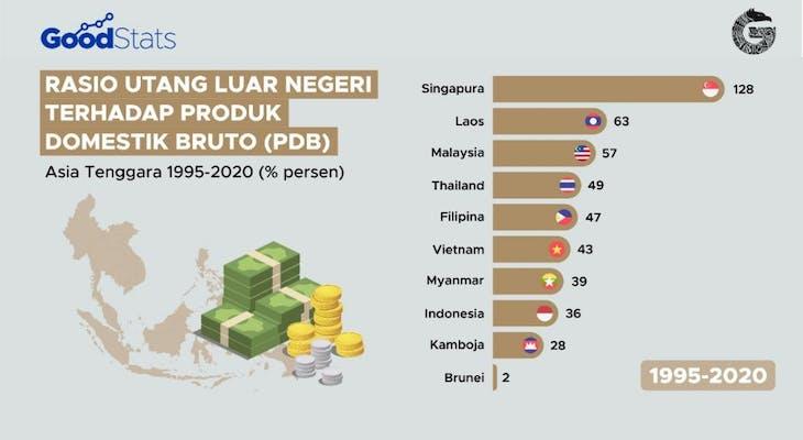 Gambar sampul Rasio Utang Luar Negeri Negara-Negara Asia Tenggara 1995-2020